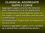 classical aggregate supply curve
