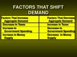 factors that shift demand