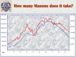 how many masons does it take