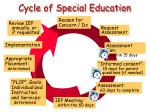 cycle of special education