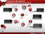 experience management collaboration sessions model anchor media
