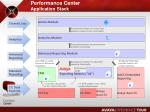 performance center application stack