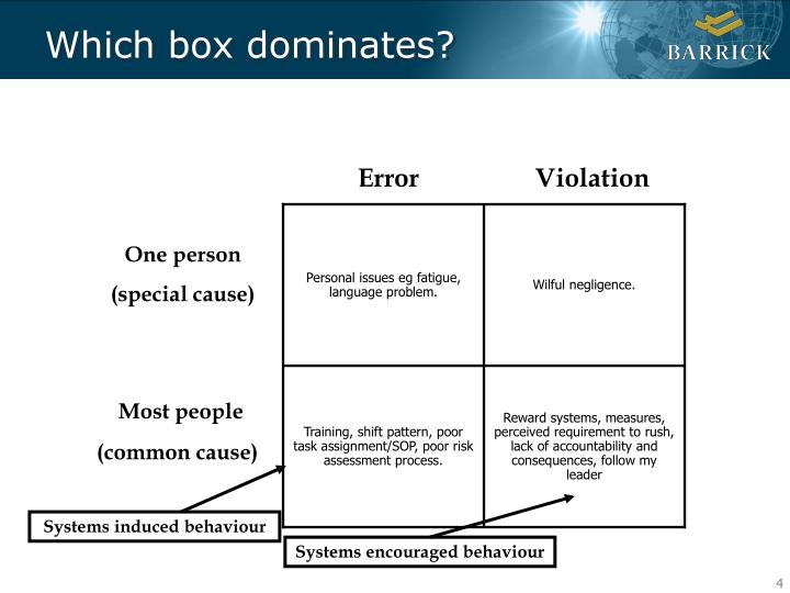 Systems induced behaviour