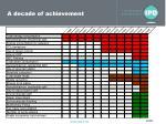 a decade of achievement