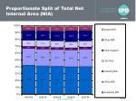 proportionate split of total net internal area nia