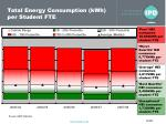 total energy consumption kwh per student fte