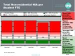 total non residential nia per student fte