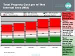 total property cost per m net internal area nia
