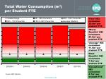 total water consumption m per student fte