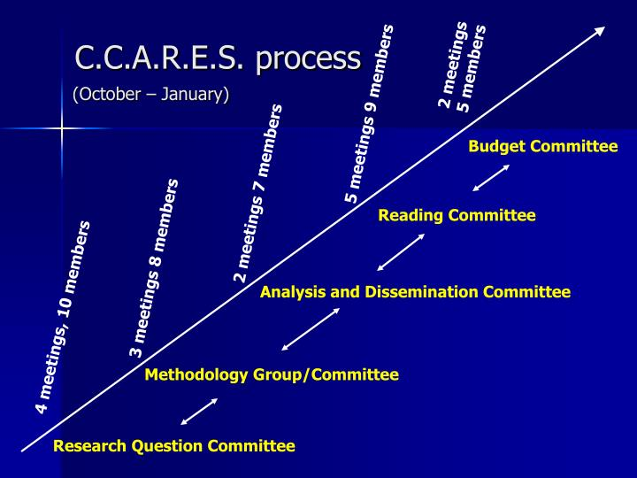 C.C.A.R.E.S. process