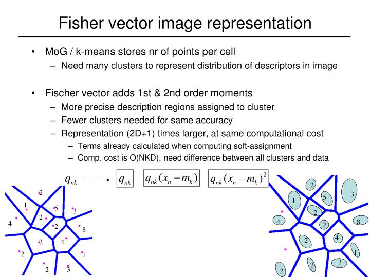 Fisher vector image representation