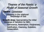 themes of the feasts a model of seasonal growth