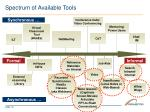 spectrum of available tools