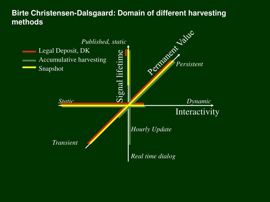 Birte Christensen-Dalsgaard: Domain of different harvesting methods