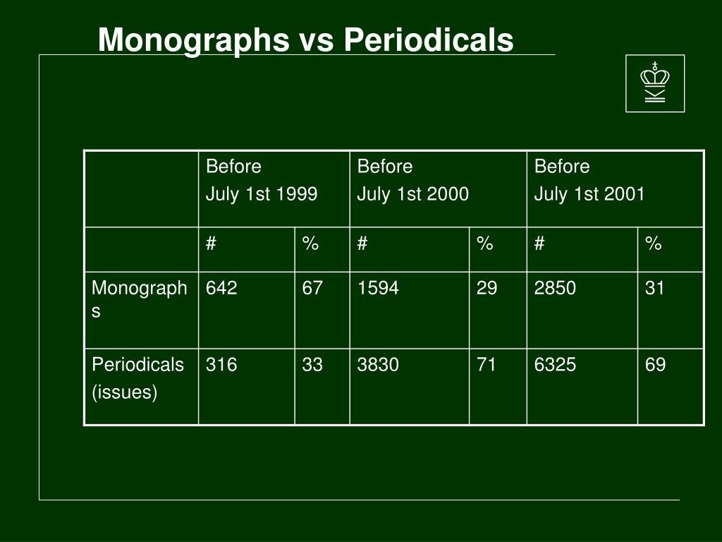 Monographs vs Periodicals