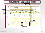 waveforms capacitive filter
