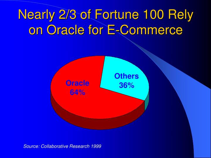Nearly 2/3 of Fortune 100 Rely on Oracle for E-Commerce