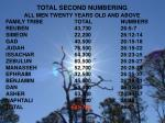 total second numbering