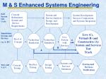 m s enhanced systems engineering1