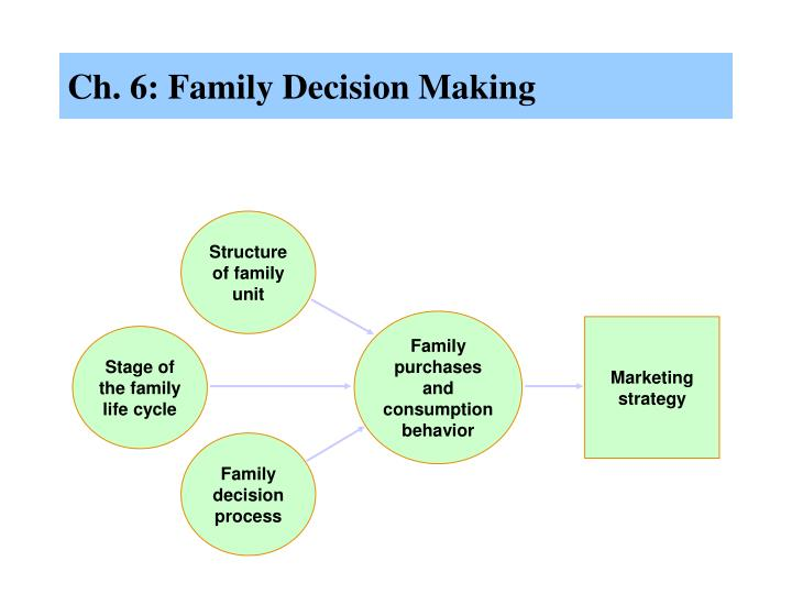 decision making cycle Understand the important stages in decision making so you can make because any time spent making a decision is wasted if to cycle back to an earlier.