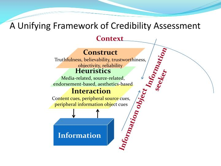A Unifying Framework of Credibility Assessment