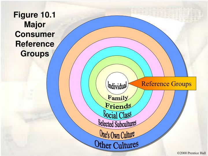 consumer related reference groups