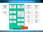 shirbrig planning procedures1