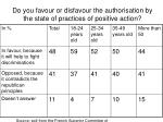 do you favour or disfavour the authorisation by the state of practices of positive action