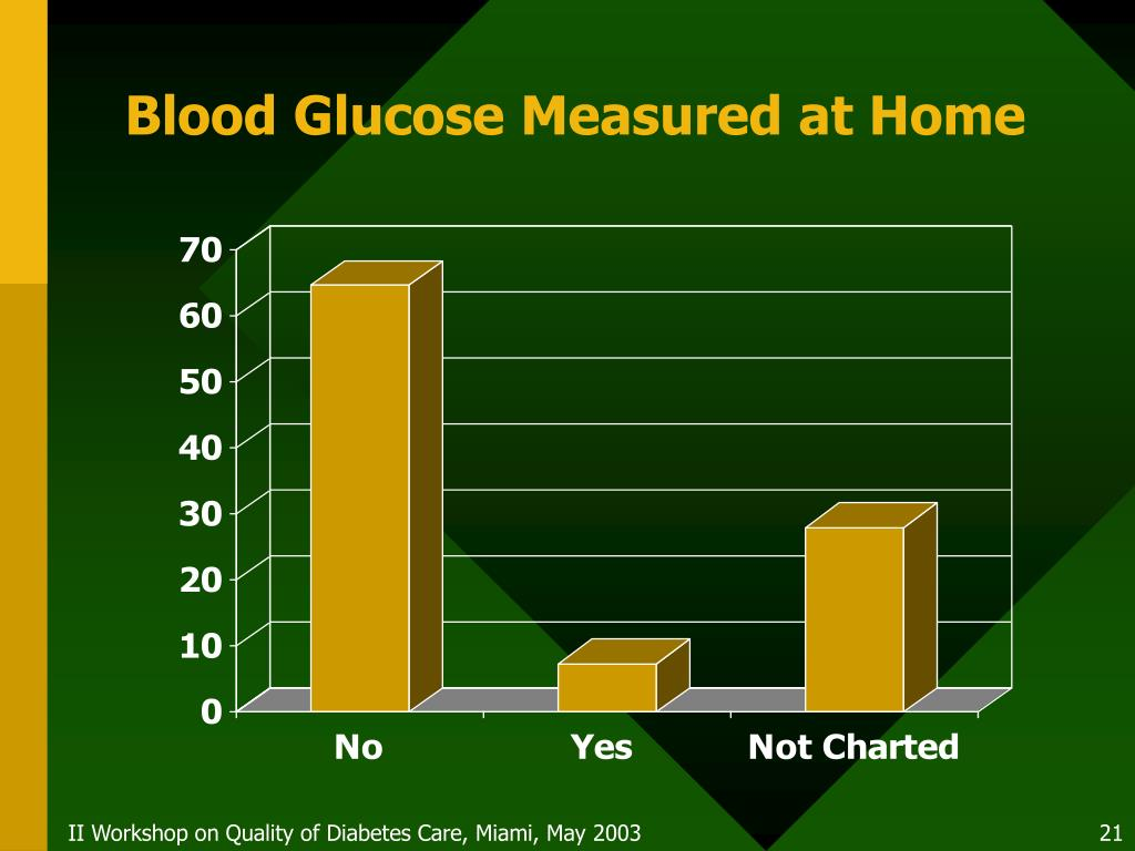 Blood Glucose Measured at Home