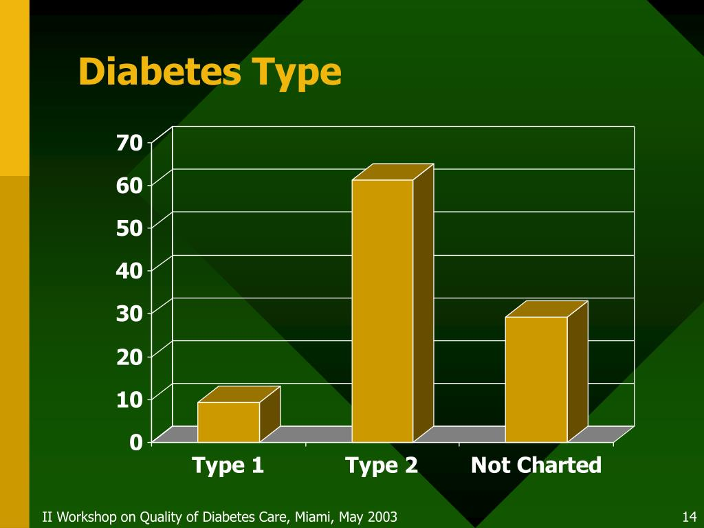 Diabetes Type