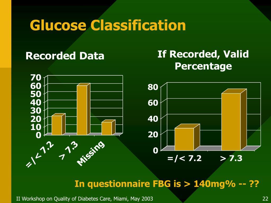Glucose Classification