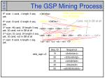 the gsp mining process