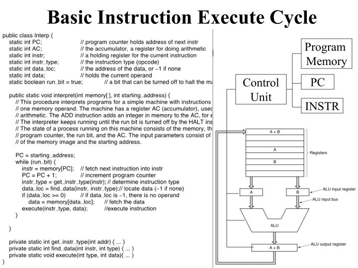 Basic instruction execute cycle