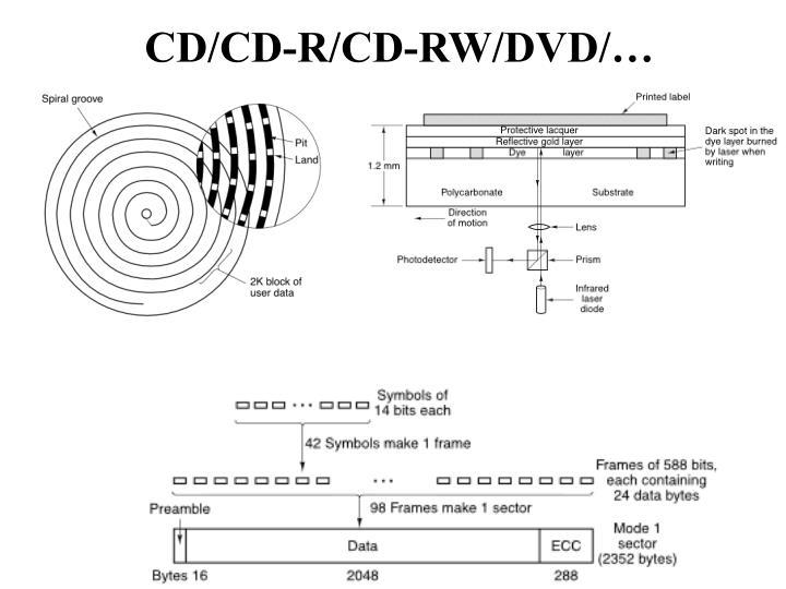 CD/CD-R/CD-RW/DVD/…