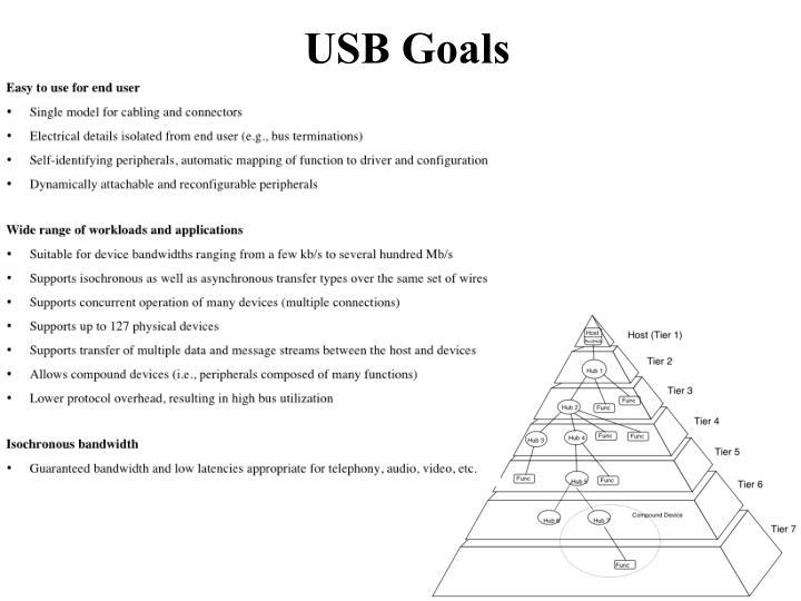 USB Goals