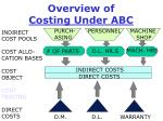 overview of costing under abc