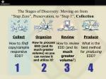 the stages of discovery moving on from step zero preservation to step 1 collection