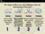 the stages of discovery the challenges when the information is electronic