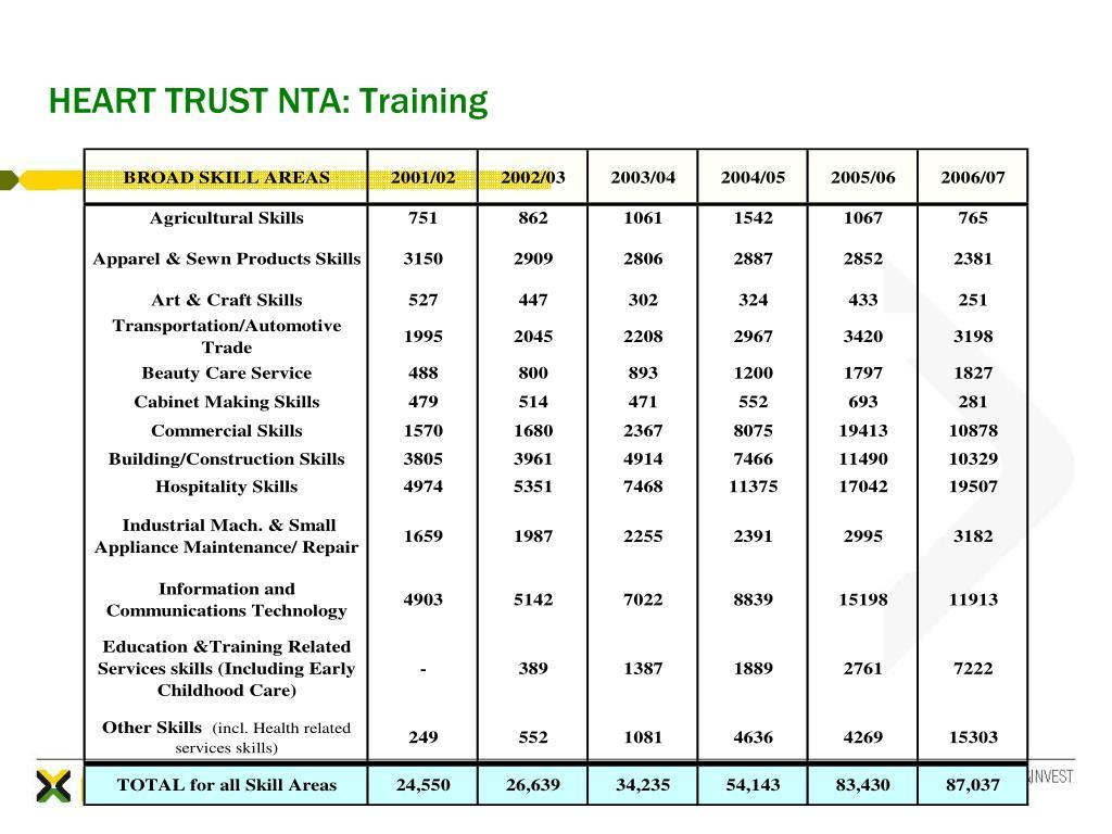 HEART TRUST NTA: Training