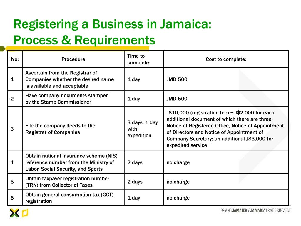 Registering a Business in Jamaica: