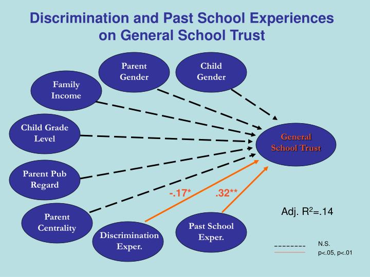 Discrimination and Past School Experiences on General School Trust