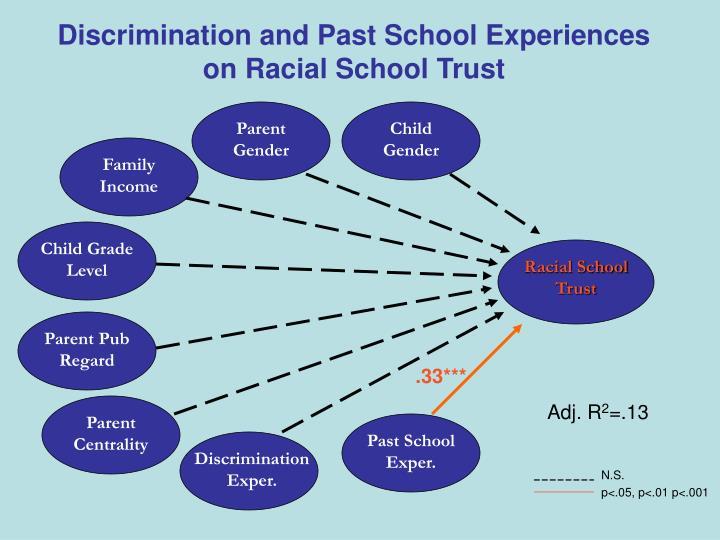 Discrimination and Past School Experiences on Racial School Trust