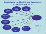 discrimination and past school experiences on racial school trust1