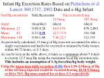 infant hg excretion rates based on pichichero et al lancet 360 1737 2002 data and a 4kg infant