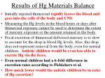 results of hg materials balance