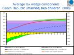 average tax wedge components czech republic married two children 2008