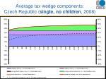 average tax wedge components czech republic single no children 2008