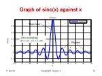 graph of sinc x against x