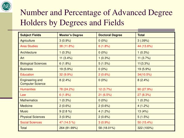Number and Percentage of Advanced Degree Holders by Degrees and Fields