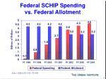 federal schip spending vs federal allotment